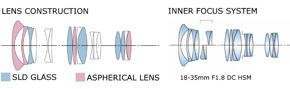 Lens Construction and Inner Focus System