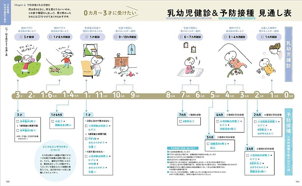 乳幼児健診 予防接種 同時接種 肺炎球菌 ヒブ ロタ B型肝炎 4種混合 BCG おたふくかぜ 水痘 MR 日本脳炎 インフルエンザ 健診 注射 1カ月 3~4カ月 1才6カ月 3才