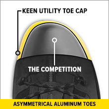 efcf70249622 KEEN Utility s left and right asymmetrical aluminum safety toes are 30%  lighter weight than steel but meet the same safety protection standards.