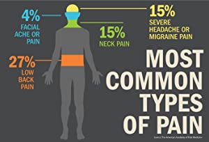 Common Types of Pain, Naproxen Sodium, Pain Relief
