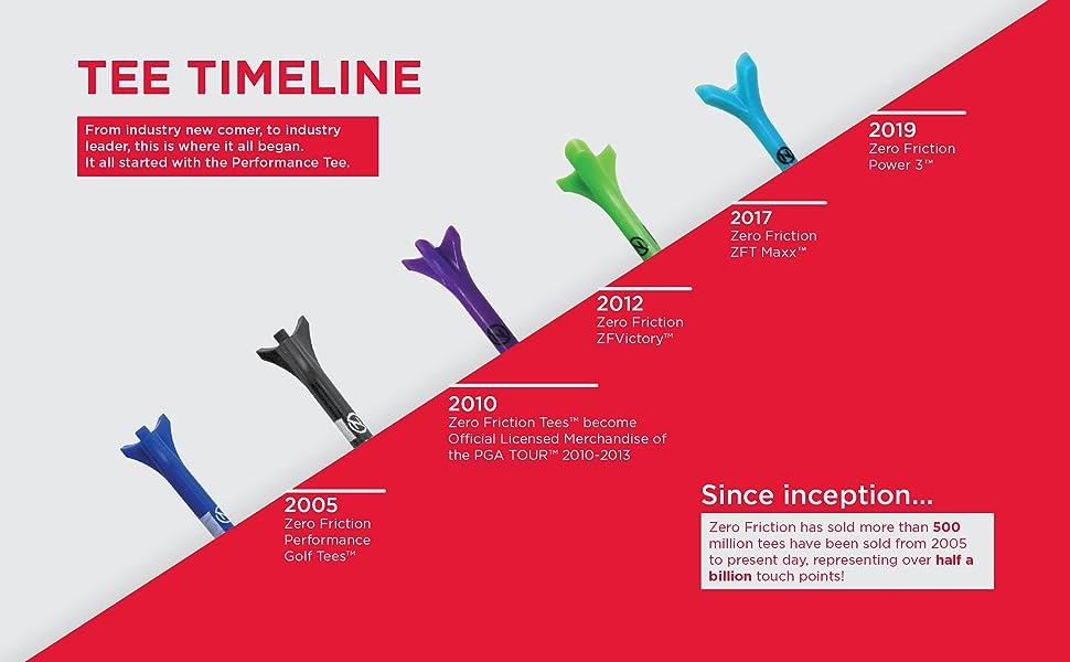 Tee Timeline