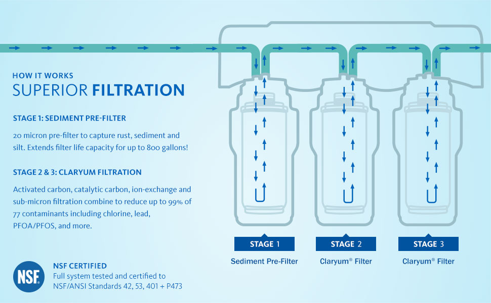 sediment pre-filter claryum filtration activated carbon catalytic carbon filtration