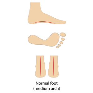 for normal foot