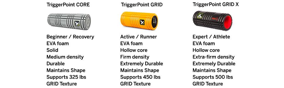 Foam roller, Triggerpoint, trigger point,
