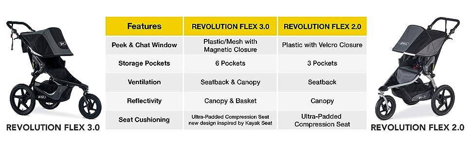 Flex, Revolution Flex Stroller, Flex Stroller, Flex 3.0, reflective, lunar, baby, toddler stroller