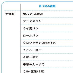 糖質リスト