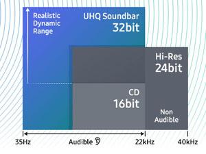 32 Bit Sound Upscaling