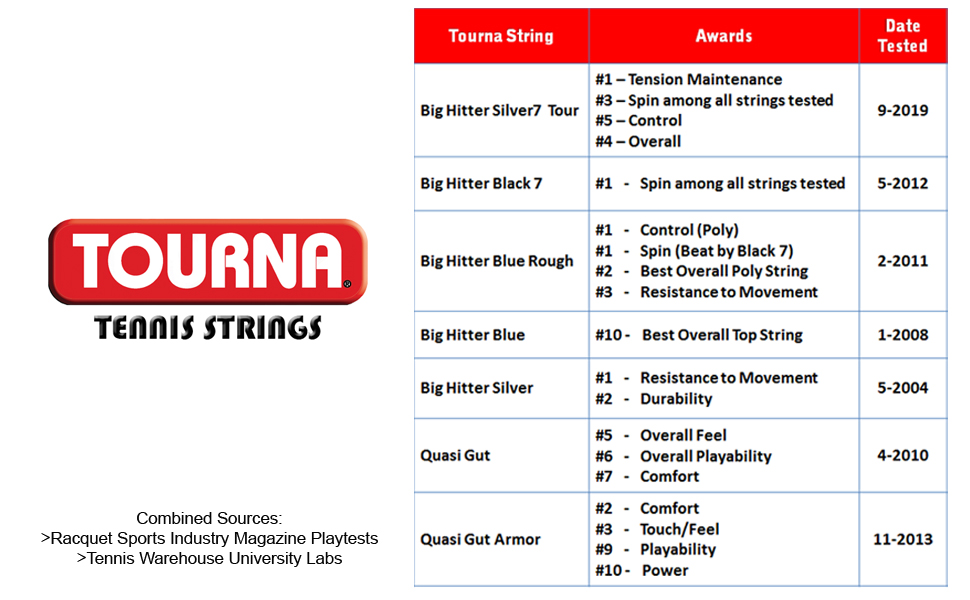 Tourna Tennis Strings