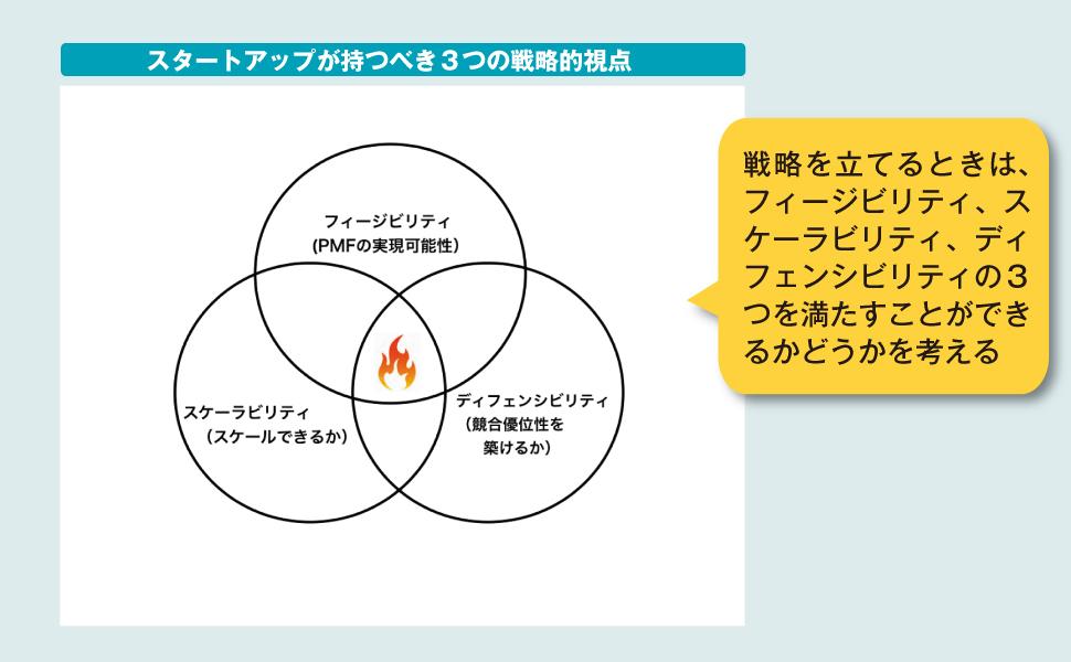 3つの戦略的視点