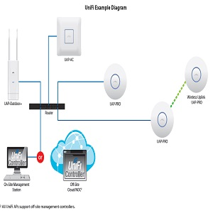 Unifi AP AC PRO 802 11ac Dual Radio Access Point - (Pack of1