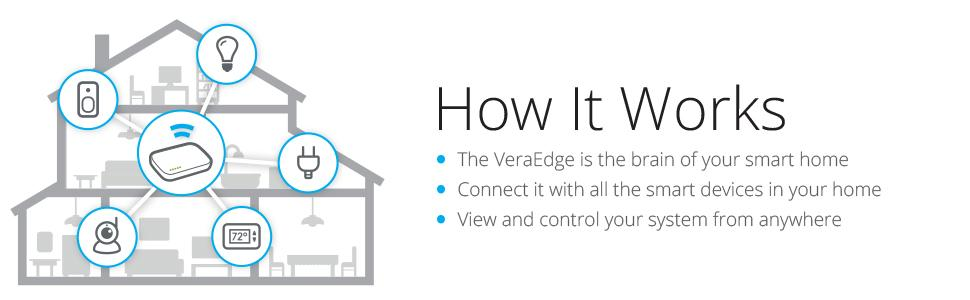 VeraEdge controller, hub, gateway, smart home, smarthome, zwave, brain of home, Works with Alexa