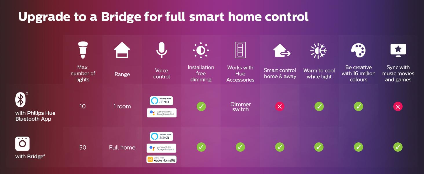 Philips Hue Comparison Bridge vs Bluetooth
