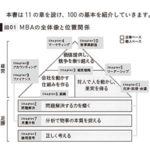MBA 100 基本 グロービス