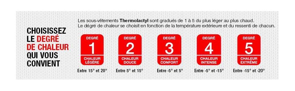 Grados, calor, marcado, termolactyl.