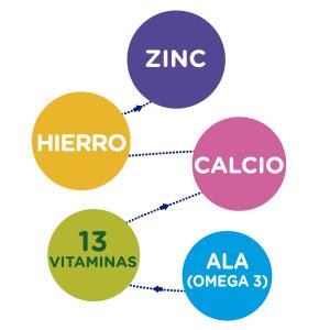 Beneficios Nutricionales