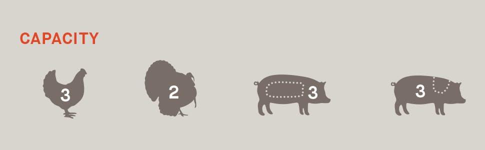 Capacity 3 three chickens 2 two turkeys 3 three pigs pork