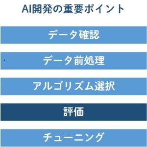 ■AI開発で最重要の5ステップを詳説