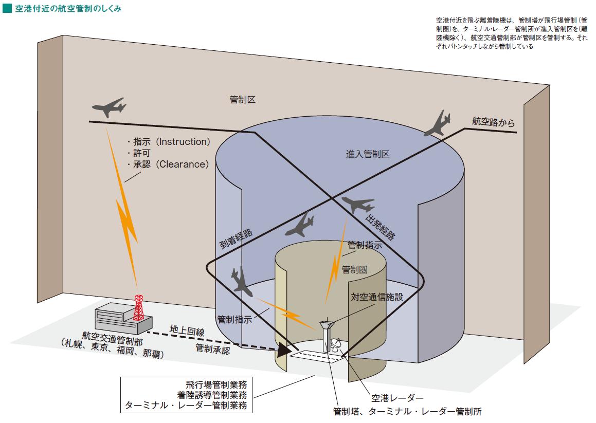 カラー図解でわかる航空管制「超...