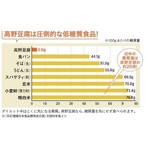 高野豆腐 低糖質 食品