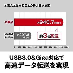 USB3.0&Giga対応で高速データ転送を実現