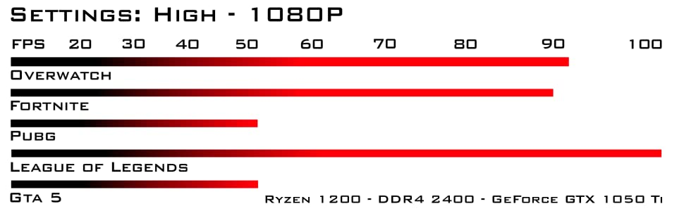 Ryzen 1200 DDR4 2400 1050ti Benchmark