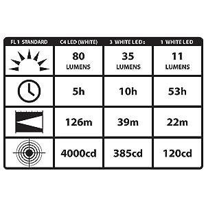 Streamlight 61050 80-Lumen Alkaline Battery Elastic LED Trident Headlamp