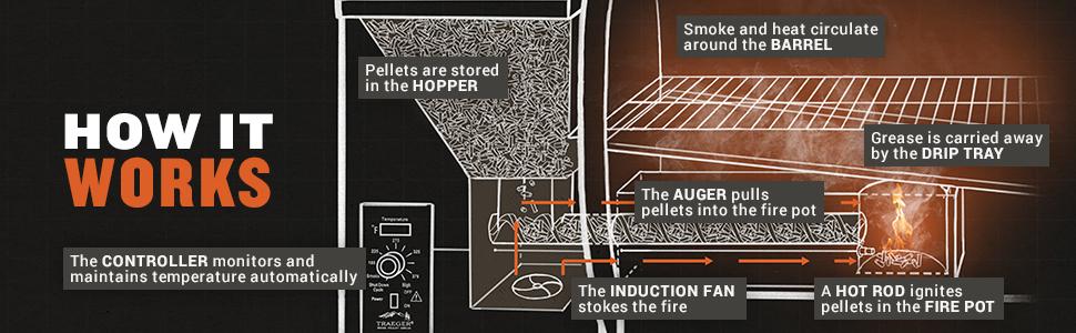 How it Works, Traeger, Traeger Grills, Pellet Grill