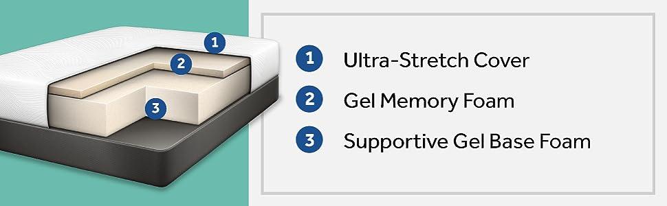 Sealy Conform Essentials 11.5-Inch Plush Mattress
