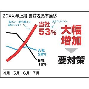 社内プレゼン 前田鎌利 折れ線グラフ