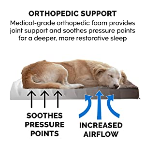 details; foam; orthopedic; egg crate; convoluted; pressure points; air flow