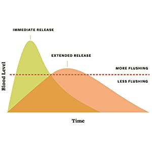 Extended Release graph