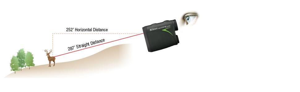 Nikon ID (Incline/Decline) Technology