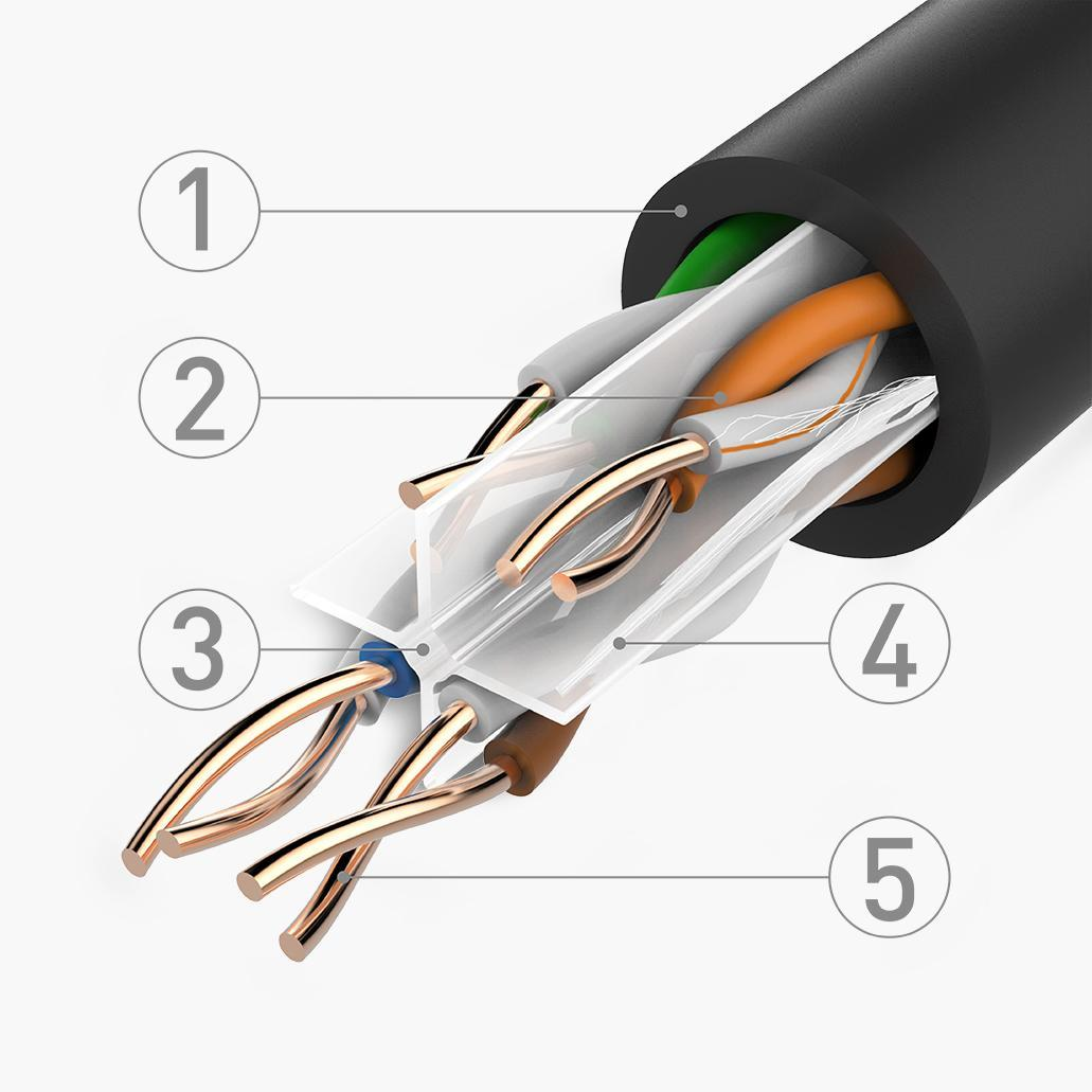Unshielded Twisted Pair Wiring Not Lossing Diagram Cable Schematic Amazon Com Ul Listed Matters In Wall Rated Cm Cat 6 Standards For Schemes
