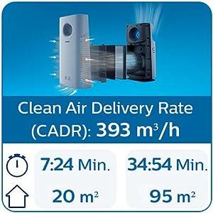Công nghệ lọc chất lượng cao giúp lọc không khí hiệu quả