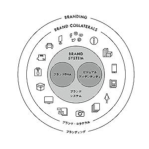 ブランドDNAとビジュアルアイデンティティ
