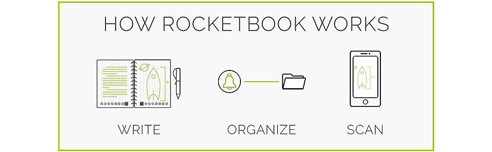 Rocketbook One, smart notebook, rocketbook notebook, reusable notebooks, back to school, notebooks,