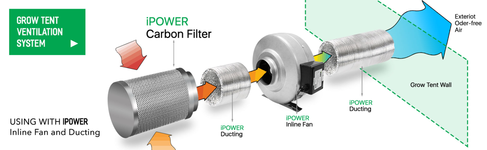 iPower Air Carbon Filter Odor Control Scrubber with Australia Virgin Charcoal