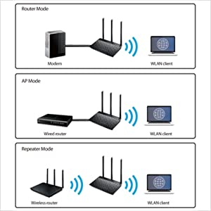ASUS RT-AC53 - AC750 Dual Band WiFi Router
