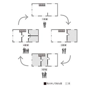 家つくり 箱の家 世代