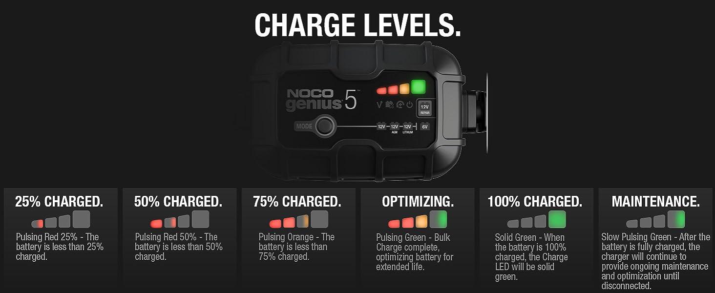 GENIUS5, 6V, 12V, charger, maintainer, desulfator, lead-acid batteries, 120 amp-hours, repair mode