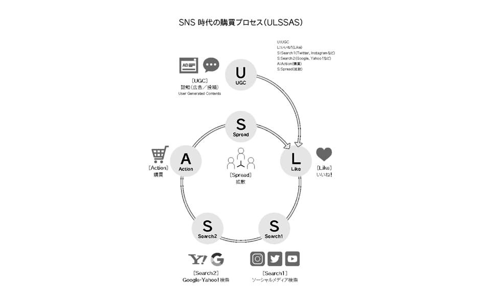 ウルサス ULSSAS ユーザ いいね SNSマーケティング WEBマーケ WEBマーケティング