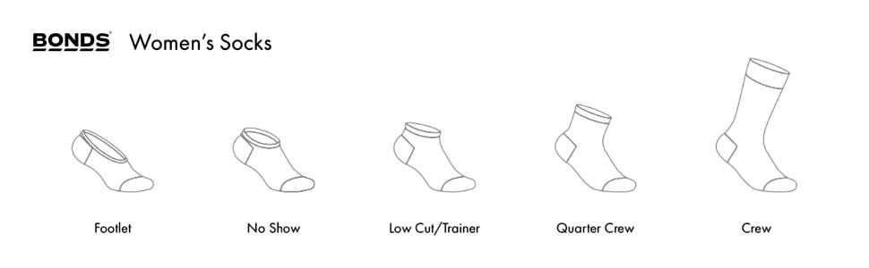 Bonds, underwear, socks, women's socks, sports socks, low cut, no show, crew sock, active sock