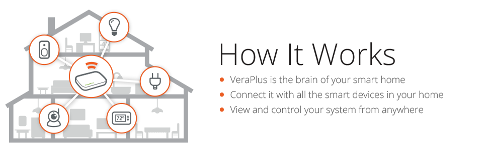 veraplus, smart home hub, z-wave hub, smart thing, gateway, smart home, home automation, echo