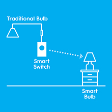 C by GE Smart Switch connects to traditional bulbs and smart bulbs