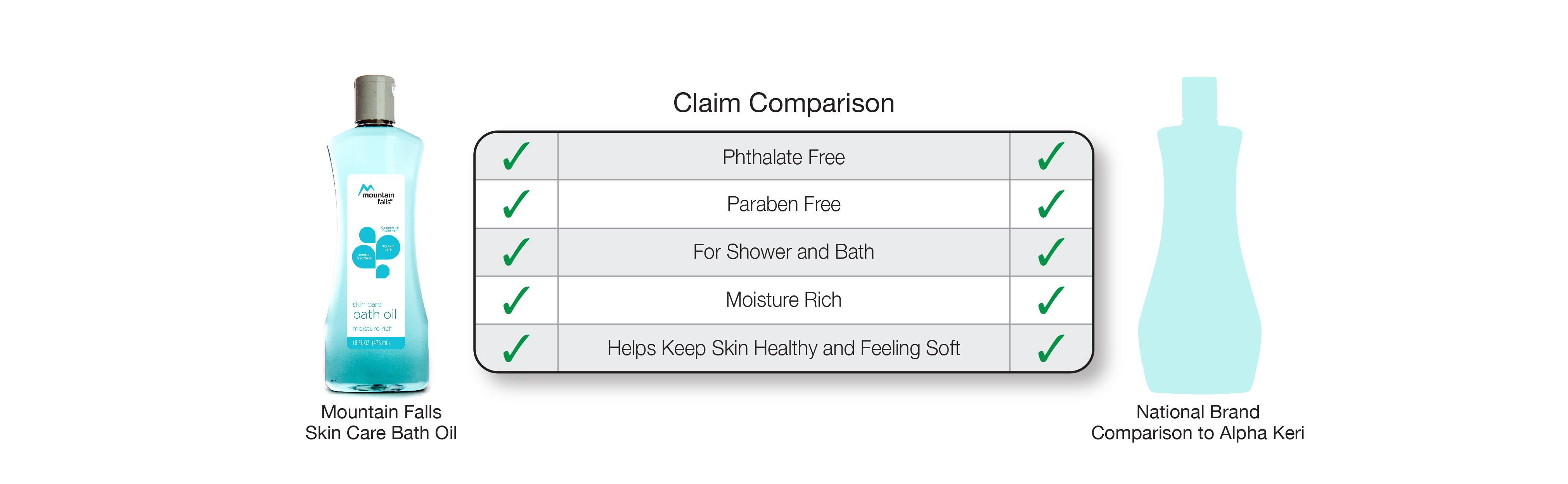 Compare To Alpha Keri Shower Bath Moisture Rich Oil Read More View Larger