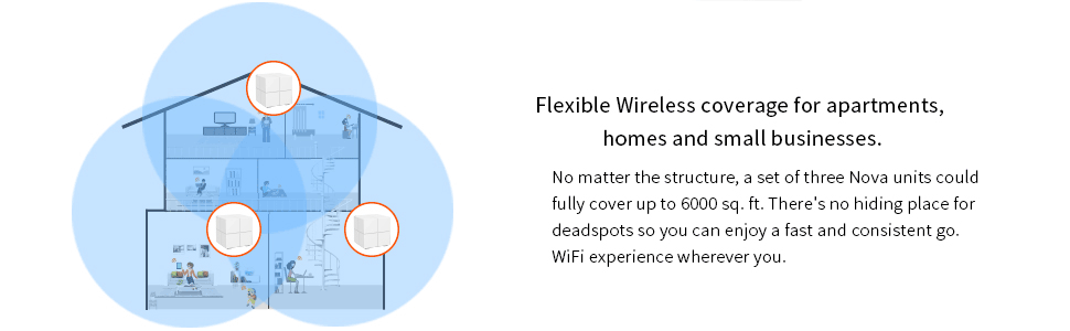 Flexible wireless coverage for apartments, home and small businesses