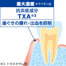 TXA(トラネキサム酸)