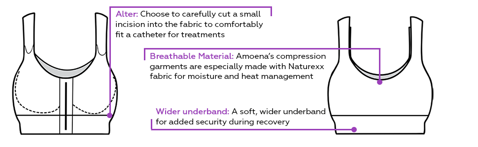 Amoena Recovery Care Features