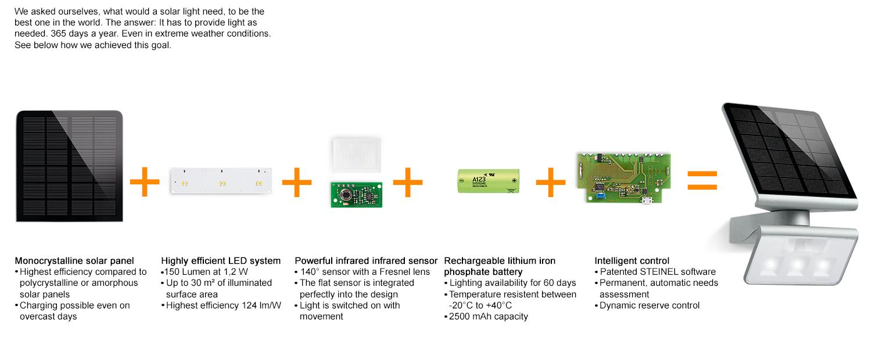 Steinel XSolar LS LED solar light white, 1,2 W, 150 lm, 140° motion sensor  with 8 m range, mono-crystalline solar panel