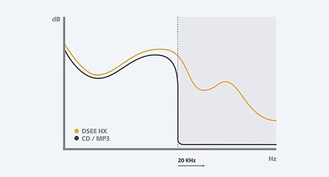 Diagramm zu High-Resolution Audio UBP-X800M2